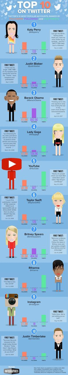 Twitter´s 10 most popular accounts, by mashable.com