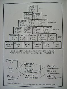 Color Chart for Mixing Paints from an art teacher's handbook entitled - Applied Art by Pedro Lemos published in 1920