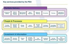Office for National Statistics: Portfolio Delivery Unit Welcome Pack (Service provided)  http://www.mrportfoliomanagement.com/2012/11/early-xmas-prezzy-portfolio-welcome-pack/?goback=%2Egde_1773164_member_186819548#