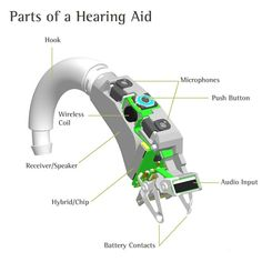 Parts of a Hearing Aid via http://nicollhearingsolutions.com/