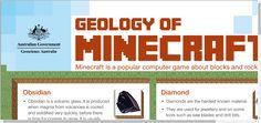 Comparing rea minerals to minecraft blocks. www.ga.gov.au/corporate_data/79560/79560.pdf Minecraft School, Minecraft Blocks, Earth Science, Gaming Computer, Rocks And Minerals, Geology, Geography, Homeschool
