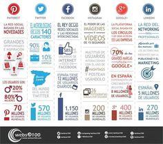 Las Redes Sociales son un canal de comunicación clave tanto para comunicarse con sus actuales clientes como para captar de nuevos. Cada red social aporta algo diferente a tu negocio.