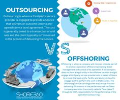 Learn more about the difference between Outsourcing and Offshoring. Get specific information on expanding your business in the Philippines. Service Level Agreement, Party Service, Third Party, Philippines, Infographic, The Unit, This Or That Questions, Learning, Business