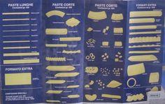 Know your shapes. #PastaFaella