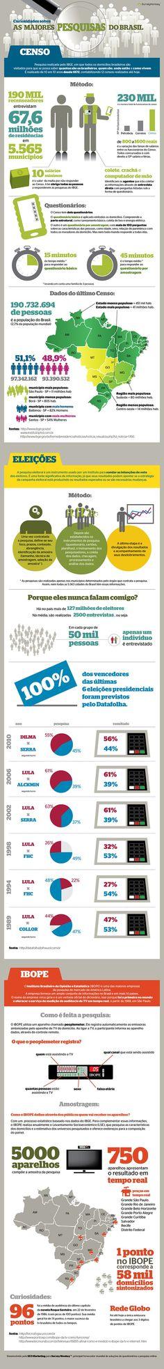 Curiosidade de saber com funcionam as principais pesquisas do pais. #Infografico