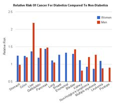 diabetes and cancer - Google Search
