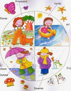 This would be great to teach about weather, but I would add the English word along with it. Portuguese Lessons, Learn Portuguese, Seasons Activities, Activities For Kids, Weather For Kids, Four Seasons Art, Christmas Treat Bags, Learning English For Kids, Classical Education