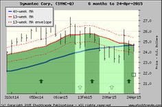 Stock Trends chart of Symantec Corp.$SYMC - click for more ST charts