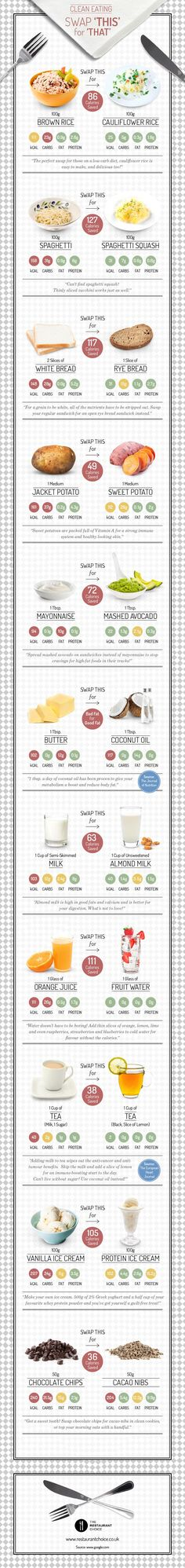 Here's a great infographic that offers up some simple food substitution suggestions to make your dishes a whole lot healthier.