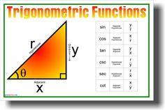 Trigonometric Functions - Classroom Math Poster
