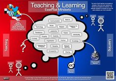 Mindset for Learning and Teaching