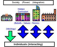 """Social Class and the Hidden Curriculum of Work."" Jean Anyon, .."