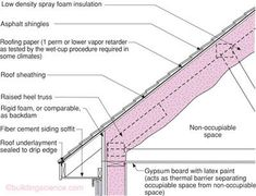 Moisture accumulates when the rate of moisture entry into an assembly exceeds the rate of moisture removal. Lack of ability to store moisture is problematic. Cavity Insulation, Spray Foam Insulation, Architecture Foundation, Architecture Details, Drawing Architecture, Roof Cladding, Roof Sheathing, Fiber Cement Siding, Architecture