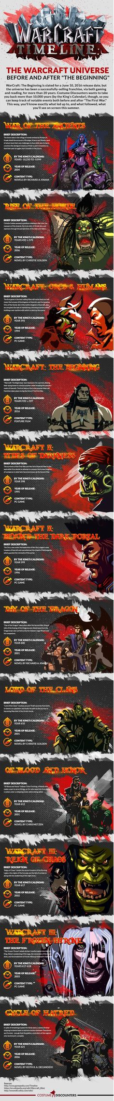 Get acquainted with WarCraft by taking a look at this timeline!