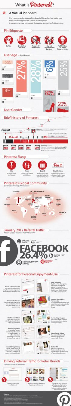 Pinterest: The Social Media Darling Of 2012 Infographic