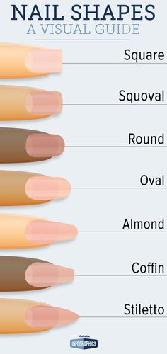 Visual Guide  For Nails! Nail Shape!