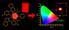 Rational Design and Characterization of Heteroleptic Phosphorescent Complexes for Highly Efficient Deep-Red Organic Light-Emitting Devices DOI: 10.1021/acsami.7b00348