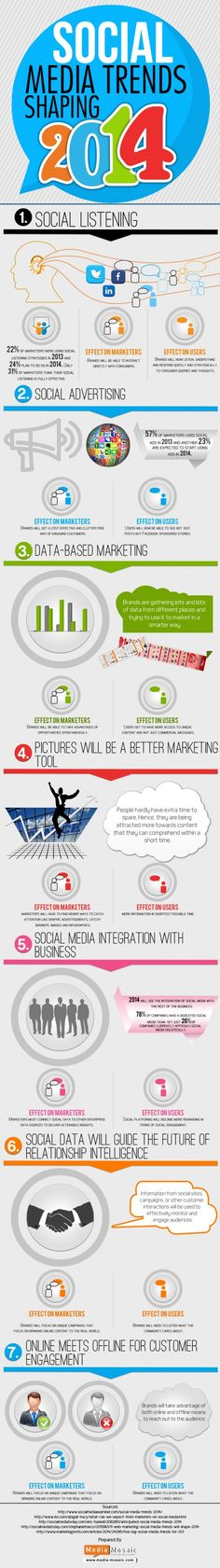 Social Media Shaping Trends 2014 Infographic - SiteProNews