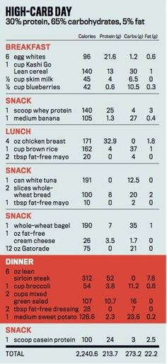 Carb Cycling: The Most Powerful Diet Program for Burning Fat and Building Muscle