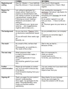 Differences between Formal vs. English Writing Skills, Learn English Grammar, English Phrases, English Lessons, English Vocabulary, Teaching English, Cv In English, English Sentences, Email Writing