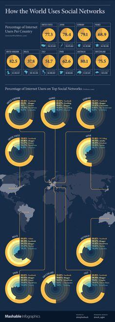 Comment les médias sociaux sont-ils utilisés dans le monde ? Mashable a publié une intéressant infographie sur l'utilisation des principaux médias sociaux dans les principaux pays du monde. En France Facebook, Overblog, Blogger, Canalblog et Skyrock sont les sites les plus utilisés. Twitter ne fait pas encore partie de ce Top 5, en France, contrairement à ses voisins comme le Royaume-Uni et l'Espagne.