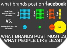 What Brands Post on Facebook... Is What People Like Least