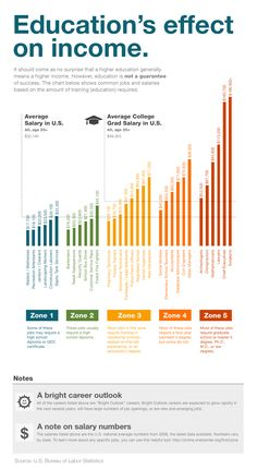 Is your income effected with your educational level or not, is still a Myth. However this infographics give an overview of the educational effects on Income.