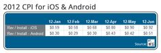 W3i: App Marketing Costs On The Rise, Jump 56% On iOS, 70% On Android Since January | TechCrunch
