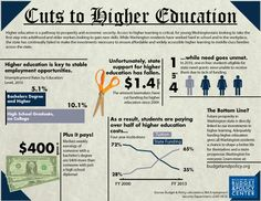 Washington's higher education system plays a vital role in preparing our state for shared economic prosperity. However, significant budget cuts over the past few years have led to dramatic increases in tuition and unmet need.
