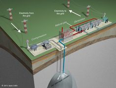 """Compressed air energy storage in Texas uses wind power and natural gas, spells more bad news for """"clean"""" coal..."""
