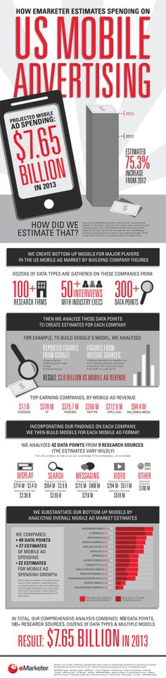Astronomical Growth Of US Mobile Advertising - Infographic