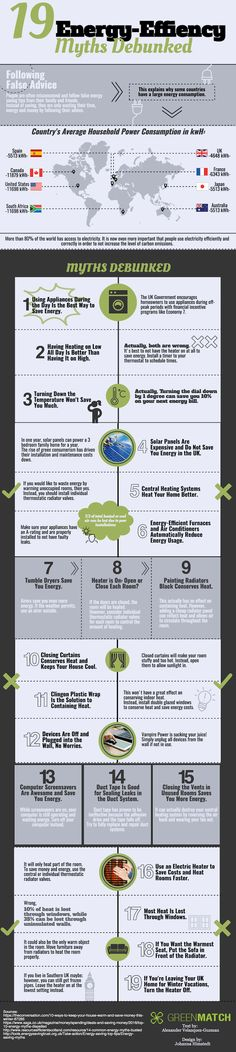 19 Energy Efficiency Myths Debunked #infographic #environment #sustainability #diy