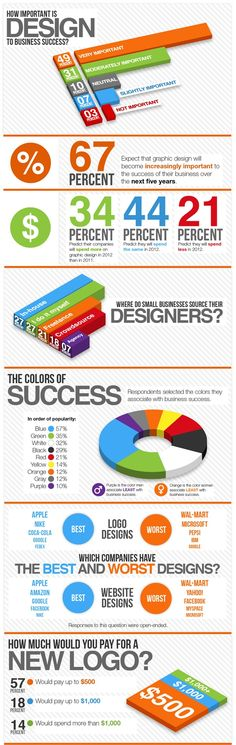 How Important Is Design To Business Success? #Infographic