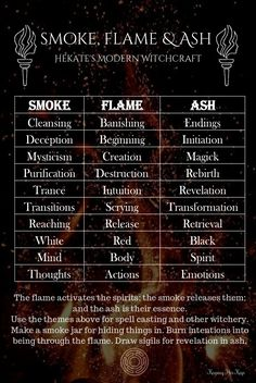 Sacred Fire Ritual Incense Witchcraft Hekate and February: Fire Witchery, Initiation, and the Hieros Pyr Incense and Ritual Wiccan Witch, Magick Spells, Summoning Spells, Wicca Witchcraft, Witch Spells Real, Real Magic Spells, Witch Rituals, Hoodoo Spells, Witch Spell Book