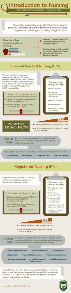 Introduction to #Nursing: Nurse Roles and Trajectories