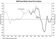 Home Prices Increase in 19 of 20 Cities in the Latest Case-Shiller Survey.