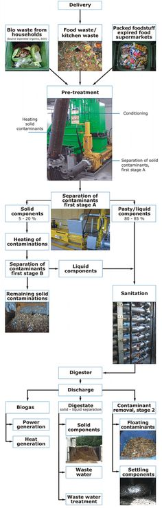 Biogas Production | An accumulation of contaminants in the digester is thus impossible, so ...