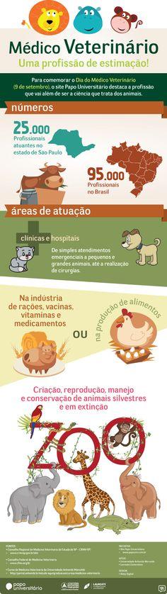 9 de setembro, dia do Médico Veterinário. Confira o #infográfico que o Papo Universitário fez para a profissão: http://ale.pt/15KfzMF