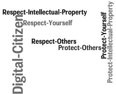 The principles of digital citizenship are the same principles that we would want our students to apply to their day to day interactions in the real world. In both the virtual and real worlds, we expect our students to respectful and protective of themselves, their peers and others they interact with and the environment.