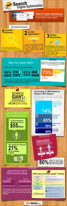 Search Engine Optimization #SEO  --  found at http://sowhatsocial.com/ infographics/seo/search-engine-optimization/