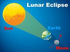 A simple definition on lunar eclipse for kids, check out link 👇 for more details.... Earth Sun And Moon, Sun Moon, What Is An Eclipse, Nasa, Solar And Lunar Eclipse, Simple Definition, Body Cast, Science Topics, Yahoo Answers