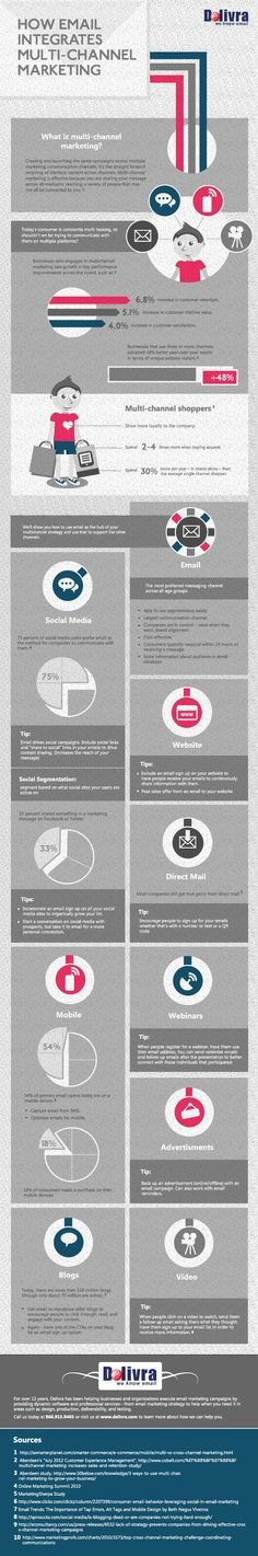 How email integrates multichannel marketing #infografia #infographic #socialmedia