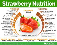 Strawberries are much more than just delicious fruits; they also have amazing antioxidant properties and offer preventative benefits. Learn more about the nutritional content, health benefits and most popular uses of strawberries. Nutrition Holistique, Arbonne Nutrition, Holistic Nutrition, Proper Nutrition, Strawberry Health Benefits, Strawberry Nutrition Facts, Fruit Benefits, Health Benefits Of Fruits, Strawberry Facts