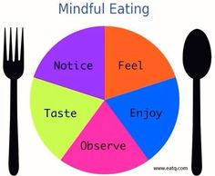 #Mindful #Eating #mindfulness