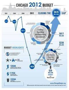 Infographic | Chicago Closes the $635M Budget Gap