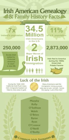 Irish Heritage Facts