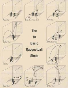 An old diagram of the 10 Basic shots in racquetball