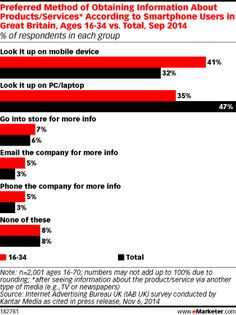 UK Millennials Look It Up on Mobile After Tuning in to TV  http://www.emarketer.com/Article/UK-Millennials-Look-Up-on-Mobile-After-Tuning-TV/1011673/2#sthash.1SfYT8GA.dpuf  #mobile #Millennials