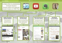 daily Education News Schools technology 4 must-have apps for the classroom - Nicole Maxwell - Apps Classroom Daily Education Maxwell musthave News Nicole schools Technology 576601558527995725 Teaching Technology, Educational Technology, Teaching Tools, Teaching Ideas, Technology News, Technology Integration, Mobile Technology, Student Folders, Student Work