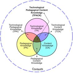 I think once we understand that technology should be integrated with curriculum and pedagogy (TPACK) and begin to think about the levels in which technology is being integrated into our projects (SAMR), we will have a better understanding of best practices with educational technology. Used with permission of the publisher, © 2012 by tpack.org TPACK …